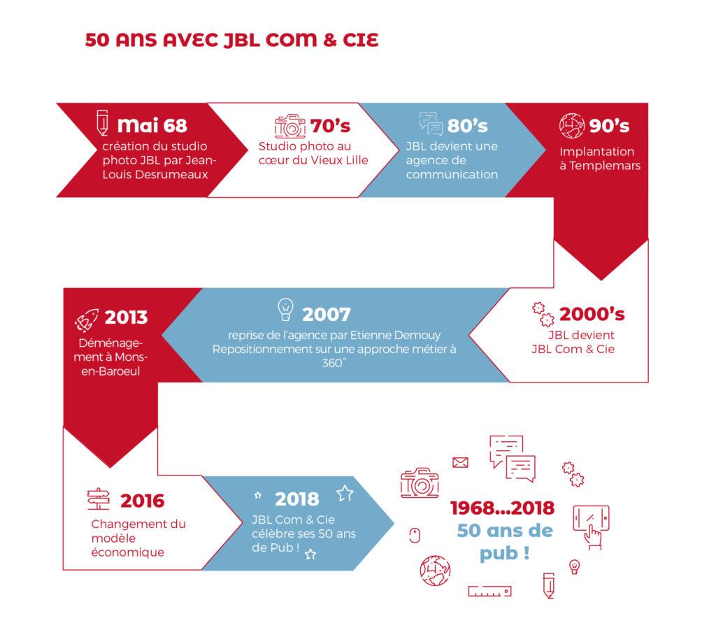 Frise 50 ans JBL Com & Cie